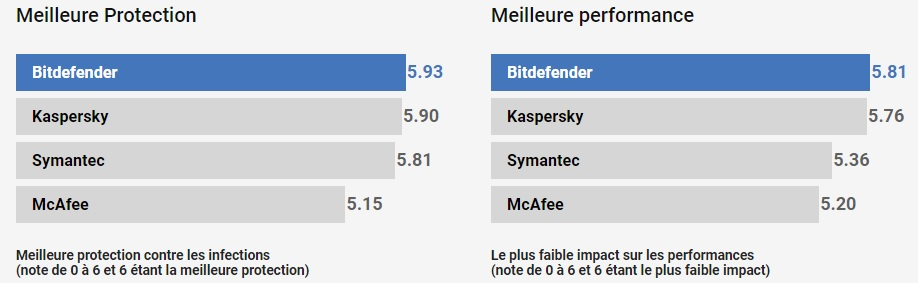 bit defender meilleure protection antivirus