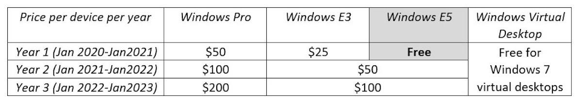 Windows 7 tarif abonnement mise a jour sécurité entrreprise