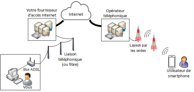 internet comment ça fonctionne